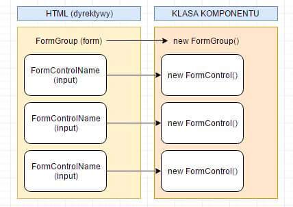 Model Driven Forms - stworzenie instancji w klasie komponentu