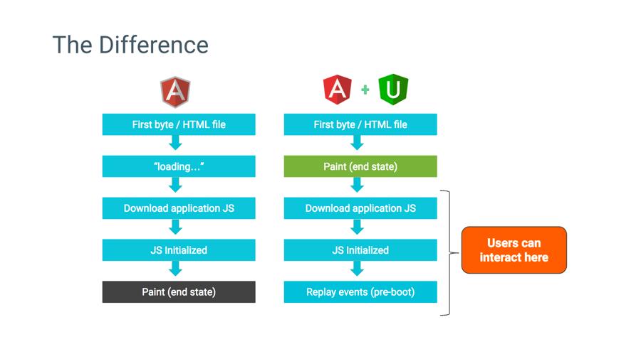 Diagram różnic Angular a Angular Universal