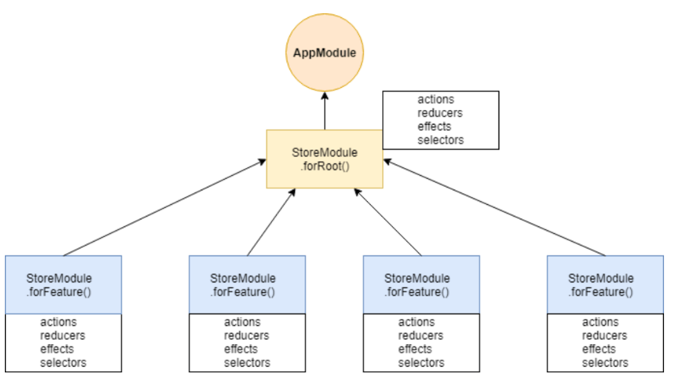 Store module diagram